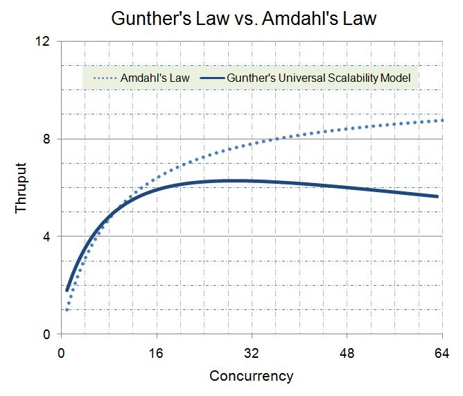 Amdahl's Law vs. Gunther's Law