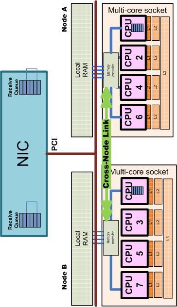 NUMA server with multiple RSS queues