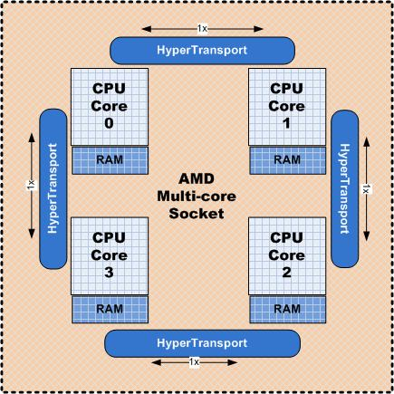 AMD multi-core socket