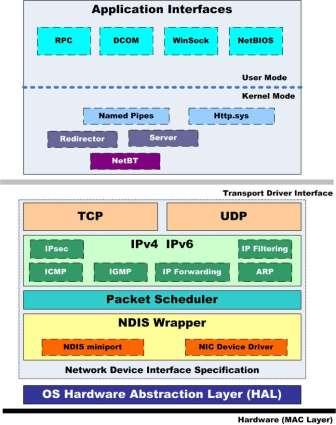 NDIS TCP/IP protocol stack
